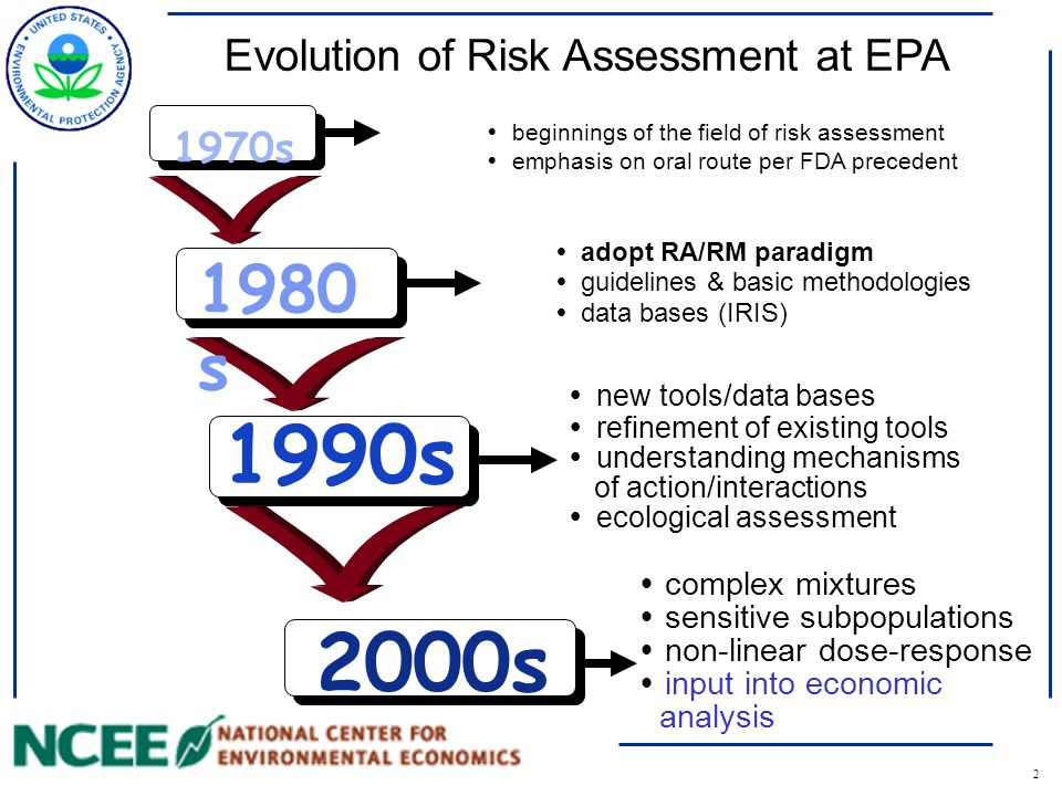 2 1990s Evolution of Risk Assessment at EPA 1970s  beginnings of the field of risk assessment  emphasis on oral route per FDA precedent 1980 s  adopt RA/RM paradigm  guidelines & basic methodologies  data bases (IRIS)  new tools/data bases  refinement of existing tools  understanding mechanisms of action/interactions  ecological assessment 2000s  complex mixtures  sensitive subpopulations  non-linear dose-response  input into economic analysis