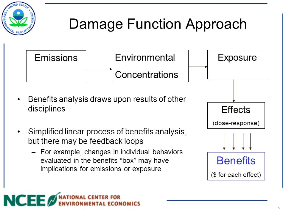 5 Damage Function Approach Benefits analysis draws upon results of other disciplines Simplified linear process of benefits analysis, but there may be feedback loops –For example, changes in individual behaviors evaluated in the benefits box may have implications for emissions or exposure Emissions Environmental Concentrations Exposure Effects (dose-response) Benefits ($ for each effect)