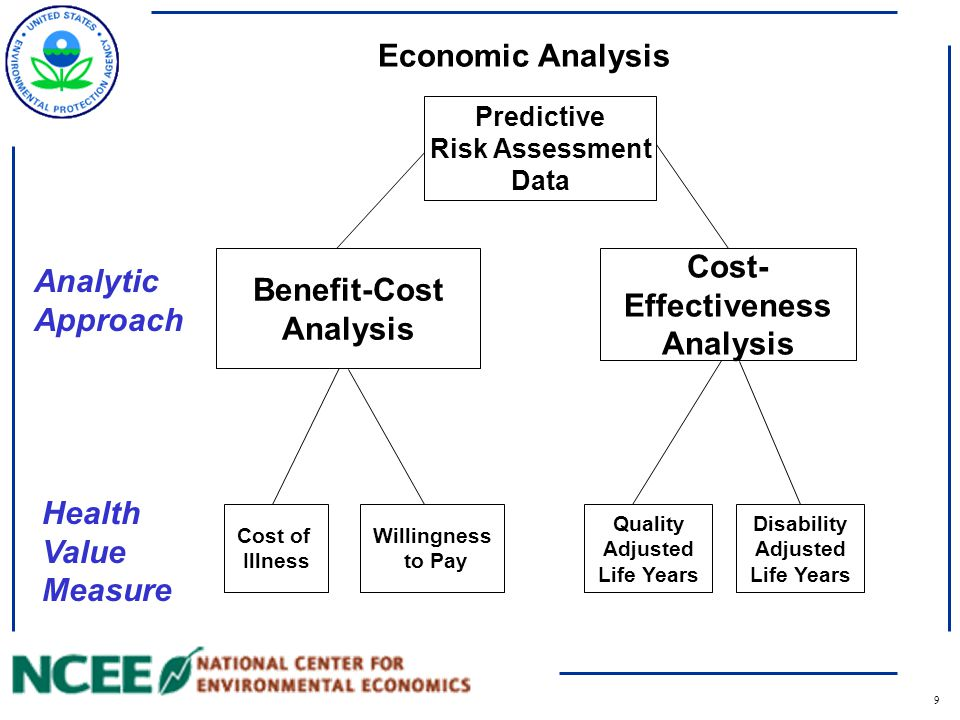 9 Economic Analysis Predictive Risk Assessment Data Cost of Illness Willingness to Pay Quality Adjusted Life Years Disability Adjusted Life Years Cost- Effectiveness Analysis Benefit-Cost Analysis Analytic Approach Health Value Measure