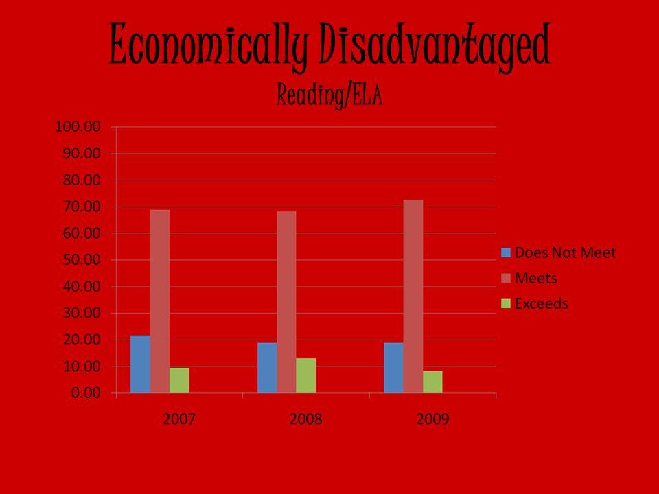 Economically Disadvantaged Reading/ELA
