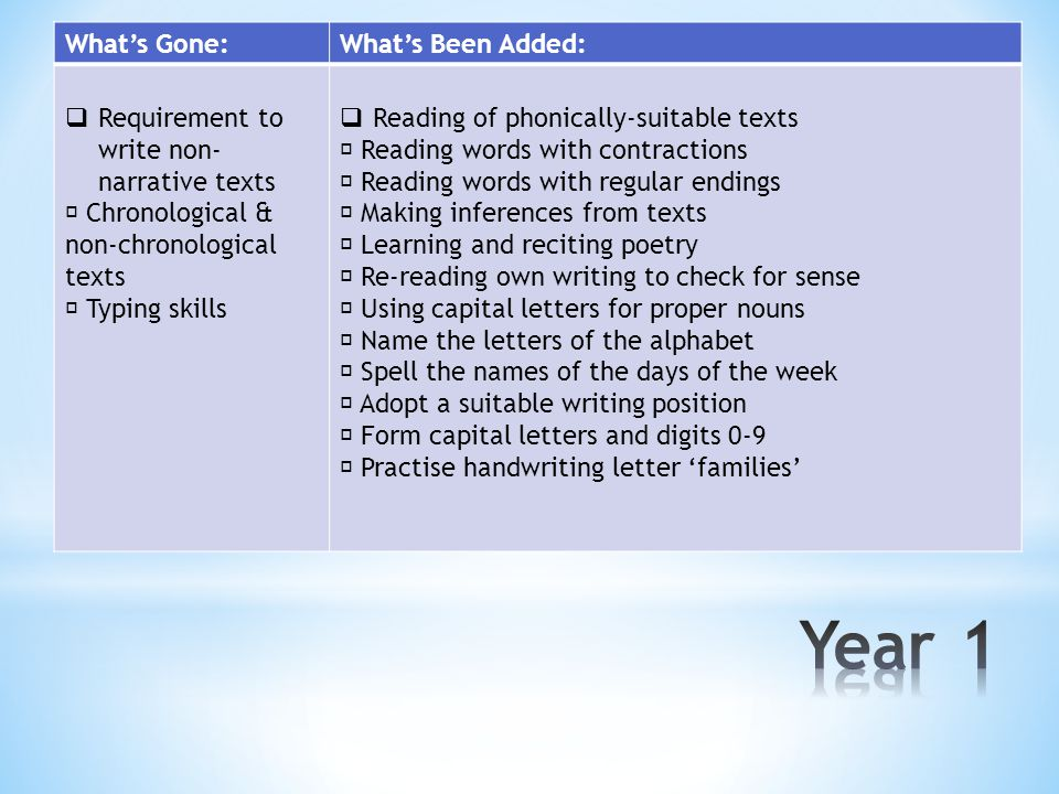 What's Gone:What's Been Added:  Requirement to write non- narrative texts  Chronological & non-chronological texts  Typing skills  Reading of phonically-suitable texts  Reading words with contractions  Reading words with regular endings  Making inferences from texts  Learning and reciting poetry  Re-reading own writing to check for sense  Using capital letters for proper nouns  Name the letters of the alphabet  Spell the names of the days of the week  Adopt a suitable writing position  Form capital letters and digits 0-9  Practise handwriting letter 'families'