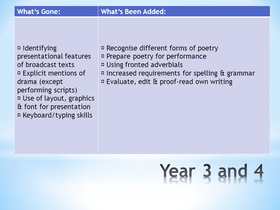 What's Gone:What's Been Added:  Identifying presentational features of broadcast texts  Explicit mentions of drama (except performing scripts)  Use of layout, graphics & font for presentation  Keyboard/typing skills  Recognise different forms of poetry  Prepare poetry for performance  Using fronted adverbials  Increased requirements for spelling & grammar  Evaluate, edit & proof-read own writing