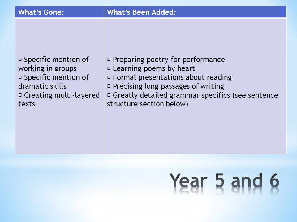 What's Gone:What's Been Added:  Specific mention of working in groups  Specific mention of dramatic skills  Creating multi-layered texts  Preparing poetry for performance  Learning poems by heart  Formal presentations about reading  Précising long passages of writing  Greatly detailed grammar specifics (see sentence structure section below)