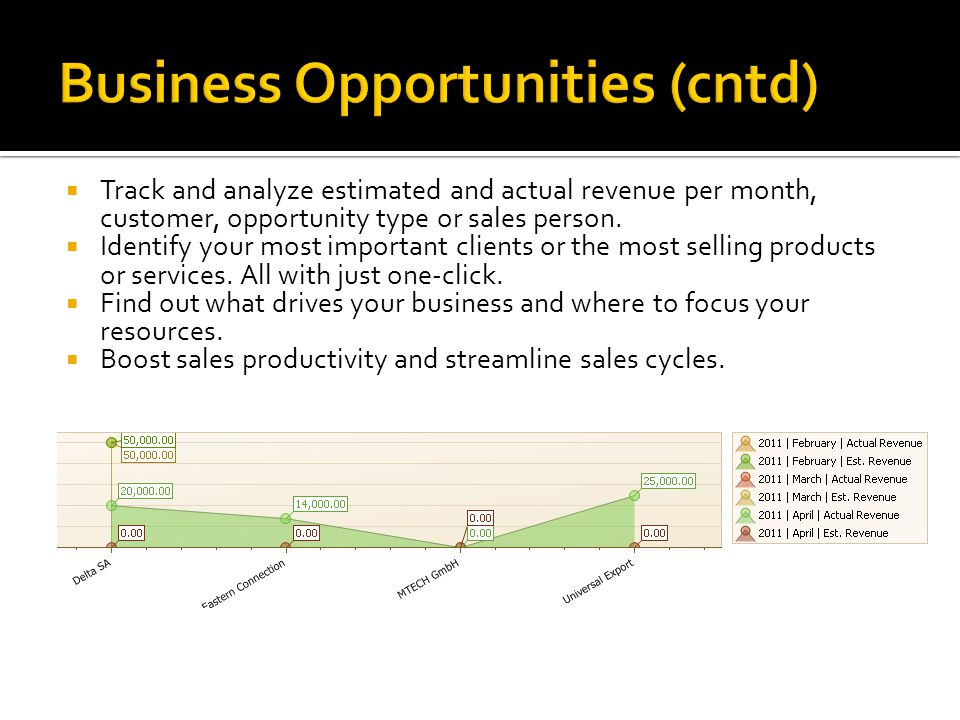  Track and analyze estimated and actual revenue per month, customer, opportunity type or sales person.