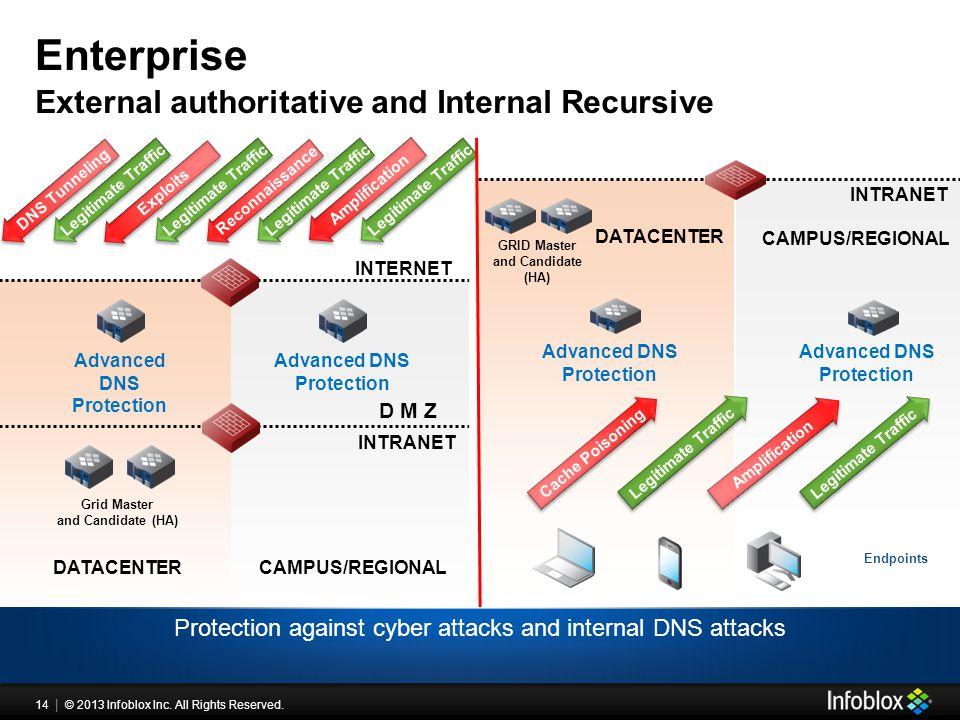 14 | © 2013 Infoblox Inc. All Rights Reserved. External authoritative and Internal Recursive Enterprise Legitimate Traffic INTERNET Advanced DNS Prote