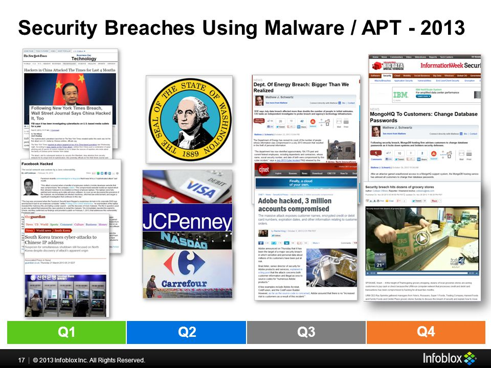 17 | © 2013 Infoblox Inc. All Rights Reserved. Q1Q3 Q2 Q4 Security Breaches Using Malware / APT - 2013
