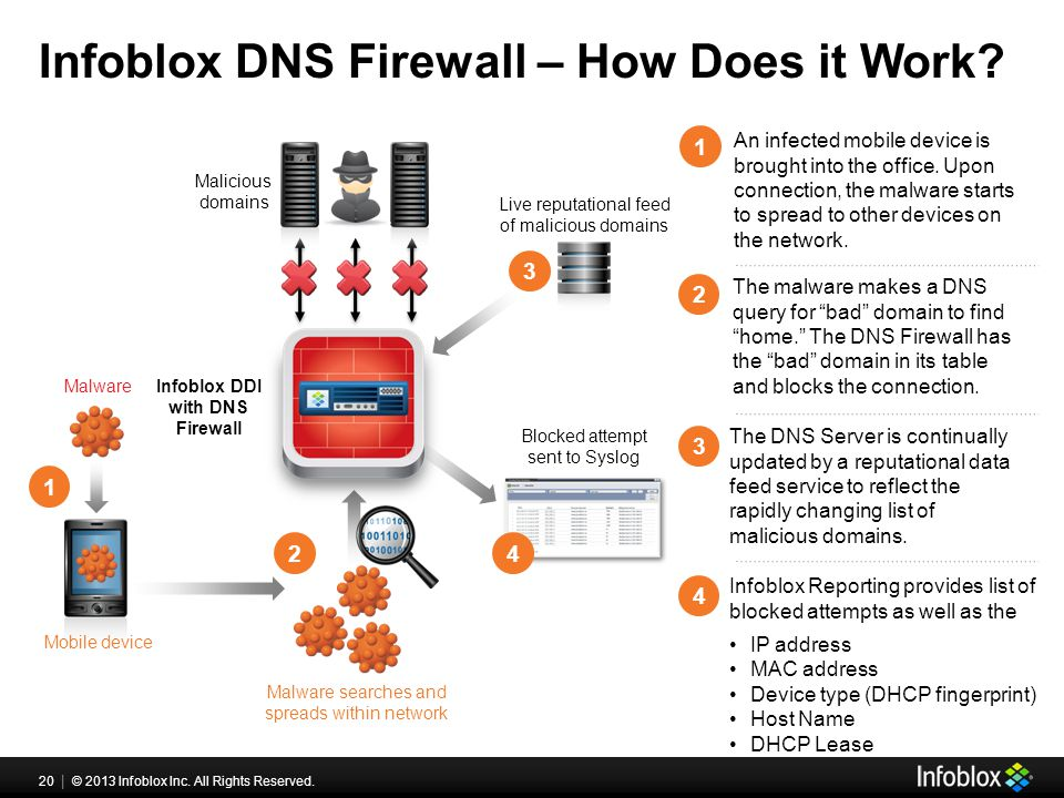 20 | © 2013 Infoblox Inc. All Rights Reserved. Infoblox DNS Firewall – How Does it Work.