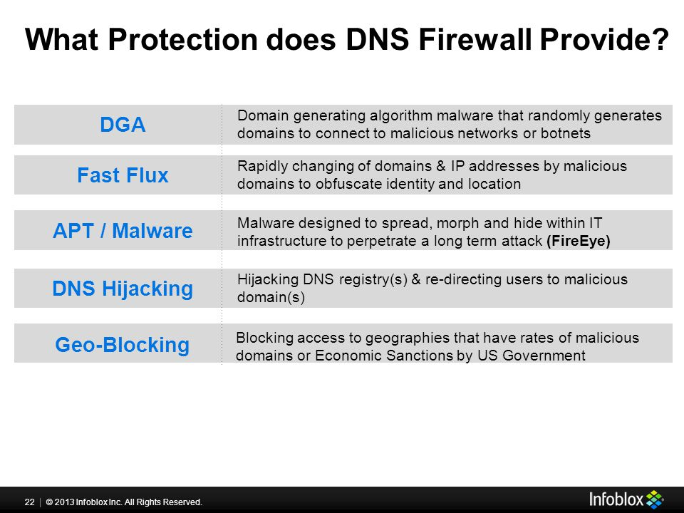 22 | © 2013 Infoblox Inc. All Rights Reserved. What Protection does DNS Firewall Provide.