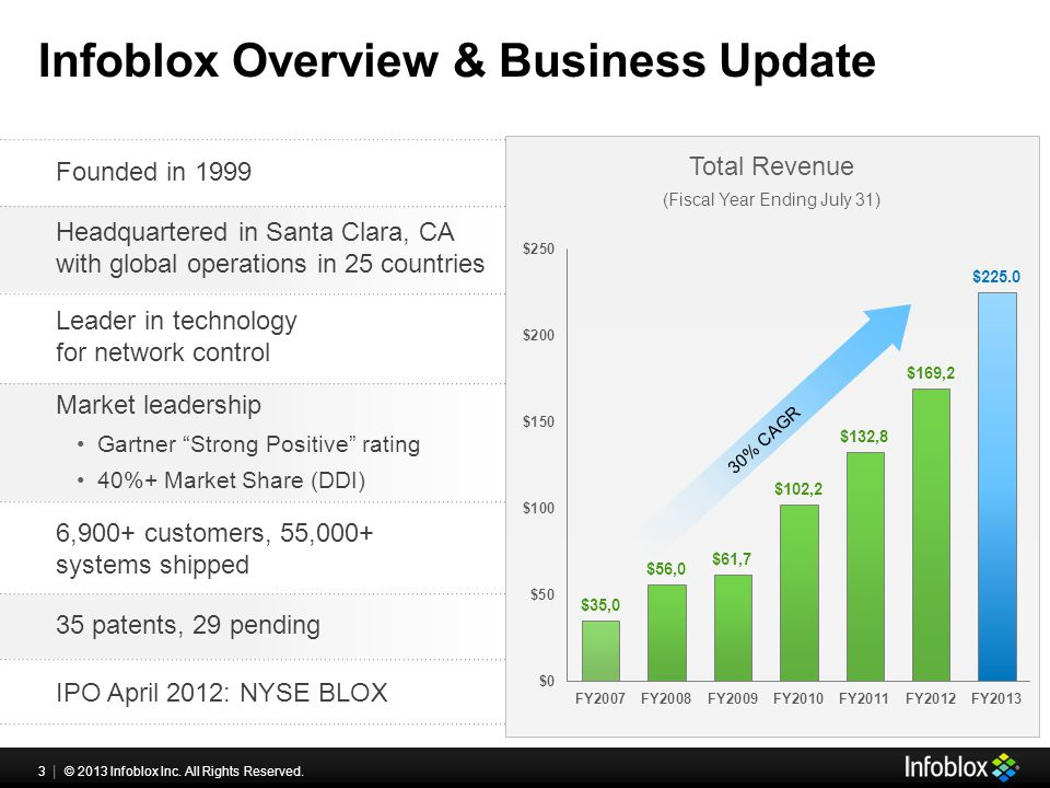 3 | © 2013 Infoblox Inc. All Rights Reserved. Infoblox Overview & Business Update ($MM) Founded in 1999 Headquartered in Santa Clara, CA with global o