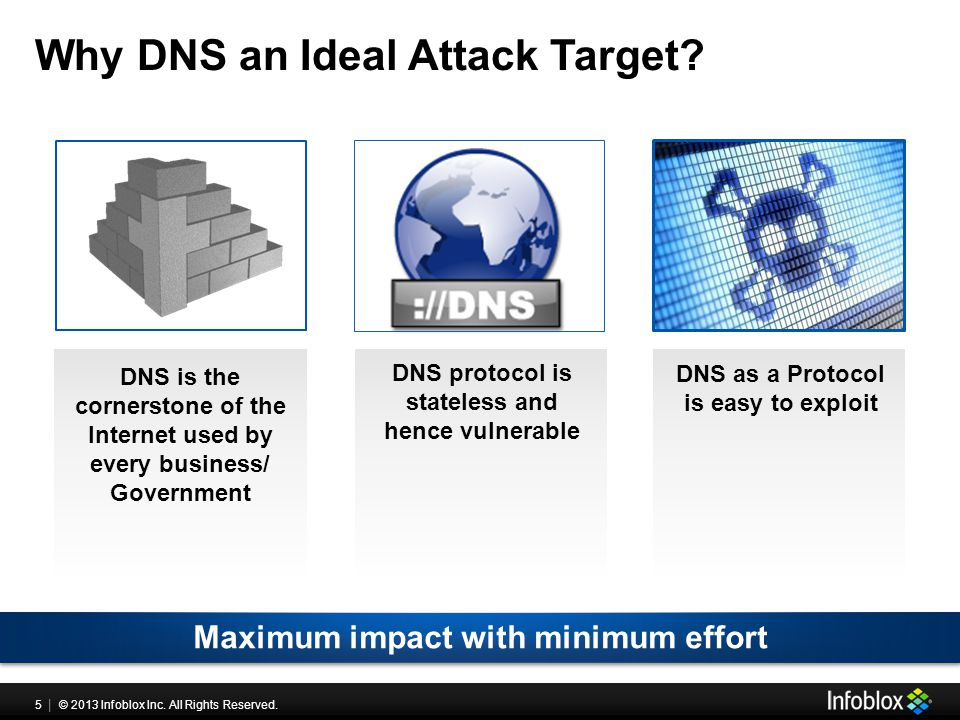 5 | © 2013 Infoblox Inc. All Rights Reserved. Why DNS an Ideal Attack Target? DNS is the cornerstone of the Internet used by every business/ Governmen