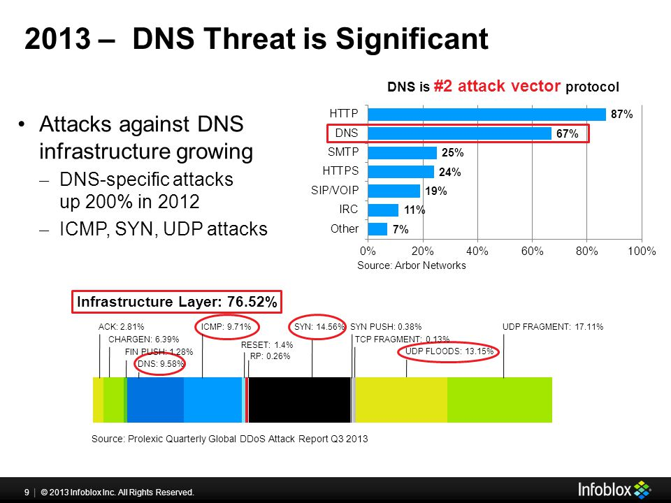 9 | © 2013 Infoblox Inc. All Rights Reserved. 2013 – DNS Threat is Significant Attacks against DNS infrastructure growing ̶ DNS-specific attacks up 20