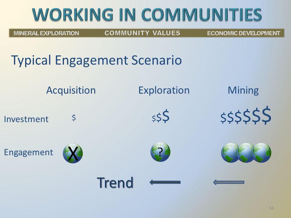 Typical Engagement Scenario AcquisitionExplorationMining $ $$$$$$ $$$$$$$$$$$$ Investment Engagement X .