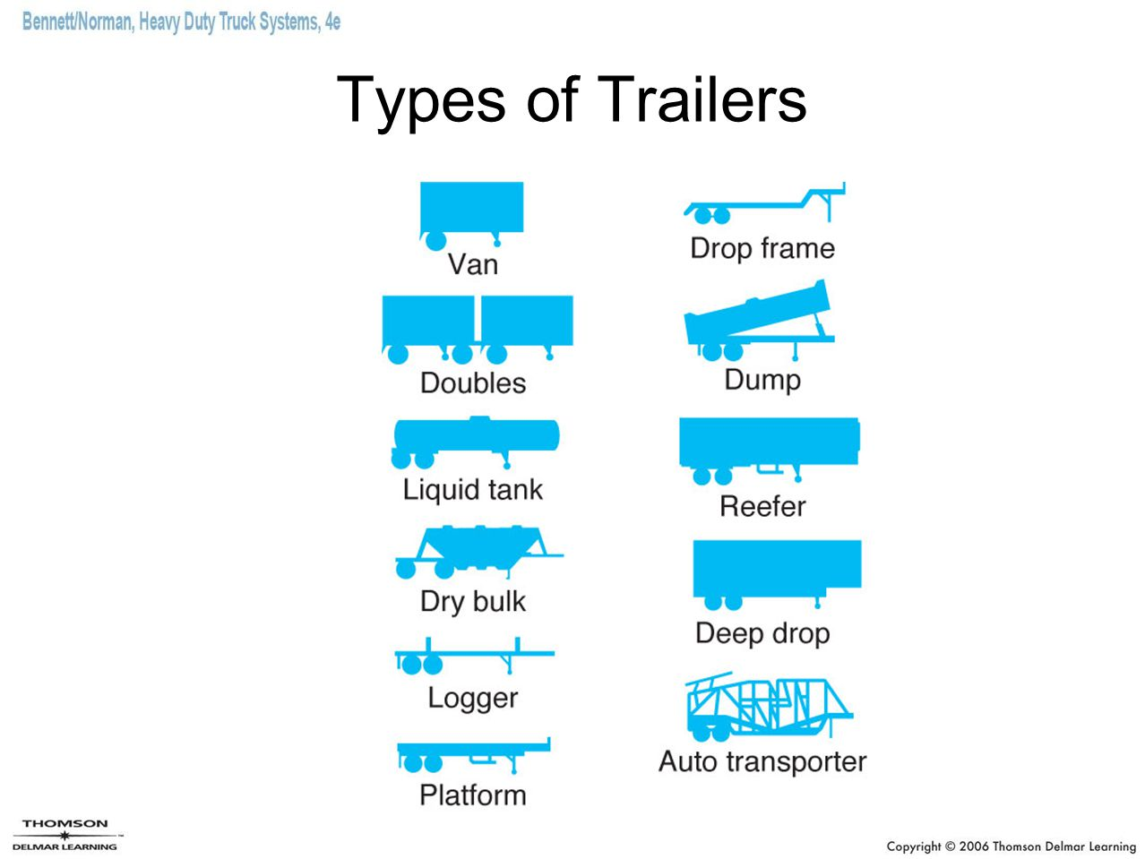 Types of Trailers