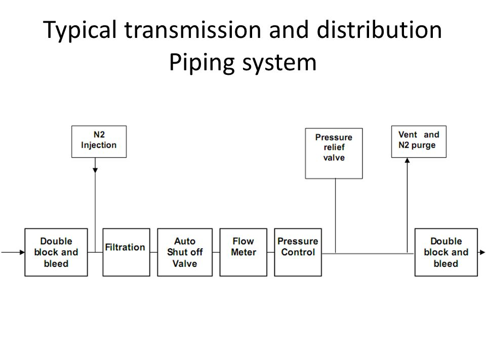 Typical transmission and distribution Piping system