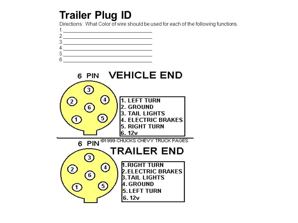 Trailer Plug ID Directions: What Color of wire should be used for each of the following functions.