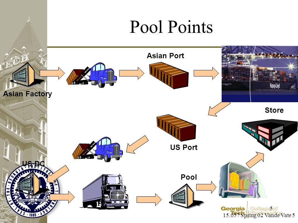 15.057 Spring 02 Vande Vate 5 5 Pool Points Asian Port US Port Pool Store Asian Factory US DC