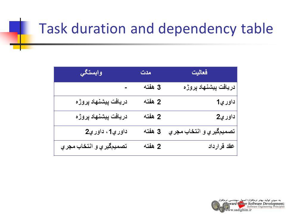 Task duration and dependency table فعاليتمدتوابستگي دريافت پيشنهاد پروژه 3 هفته - داوري 12 هفتهدريافت پيشنهاد پروژه داوري 22 هفتهدريافت پيشنهاد پروژه تصميم  گيري و انتخاب مجري 3 هفته داوري 1 ، داوري 2 عقد قرارداد 2 هفتهتصميم  گيري و انتخاب مجري