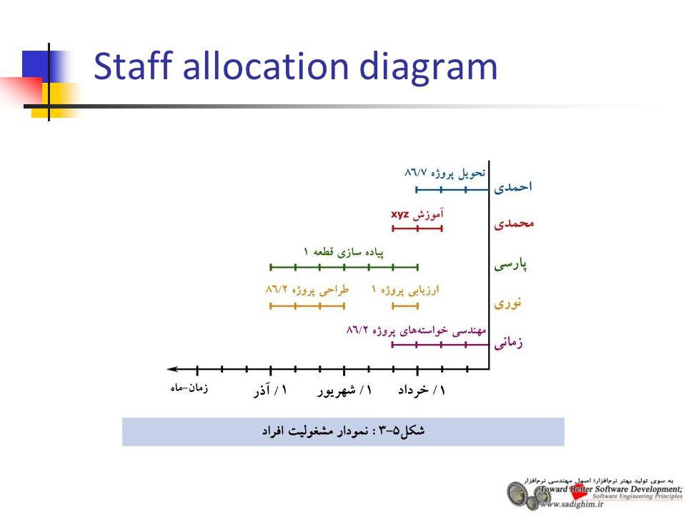 Staff allocation diagram