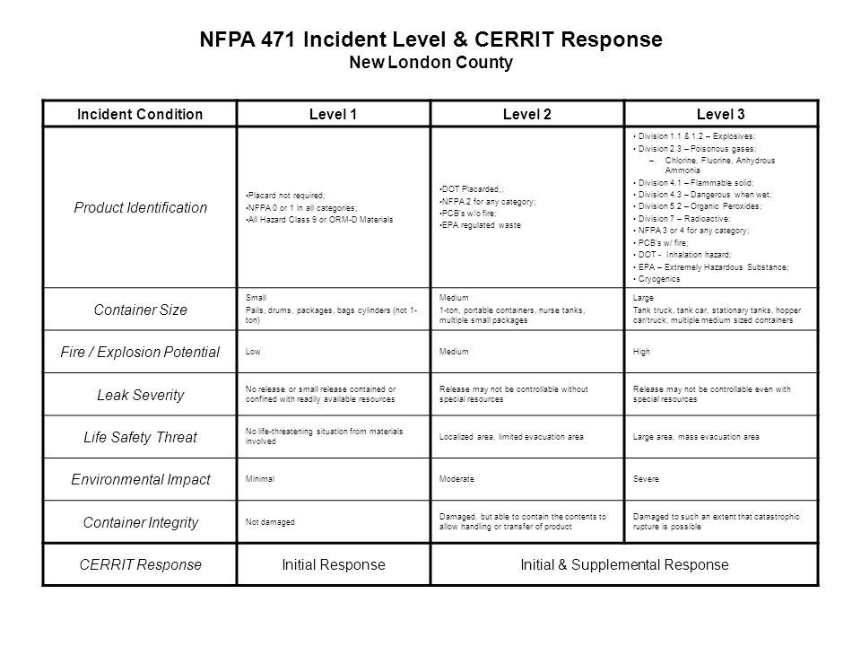 Incident ConditionLevel 1Level 2Level 3 Product Identification Placard not required; NFPA 0 or 1 in all categories; All Hazard Class 9 or ORM-D Materials DOT Placarded,; NFPA 2 for any category; PCB's w/o fire; EPA regulated waste Division 1.1 & 1.2 – Explosives; Division 2.3 – Poisonous gases; –Chlorine, Fluorine, Anhydrous Ammonia Division 4.1 – Flammable solid; Division 4.3 – Dangerous when wet; Division 5.2 – Organic Peroxides; Division 7 – Radioactive; NFPA 3 or 4 for any category; PCB's w/ fire; DOT - Inhalation hazard; EPA – Extremely Hazardous Substance; Cryogenics Container Size Small Pails, drums, packages, bags cylinders (not 1- ton) Medium 1-ton, portable containers, nurse tanks, multiple small packages Large Tank truck, tank car, stationary tanks, hopper car/truck, multiple medium sized containers Fire / Explosion Potential LowMediumHigh Leak Severity No release or small release contained or confined with readily available resources Release may not be controllable without special resources Release may not be controllable even with special resources Life Safety Threat No life-threatening situation from materials involved Localized area, limited evacuation areaLarge area, mass evacuation area Environmental Impact MinimalModerateSevere Container Integrity Not damaged Damaged, but able to contain the contents to allow handling or transfer of product Damaged to such an extent that catastrophic rupture is possible CERRIT ResponseInitial ResponseInitial & Supplemental Response NFPA 471 Incident Level & CERRIT Response New London County