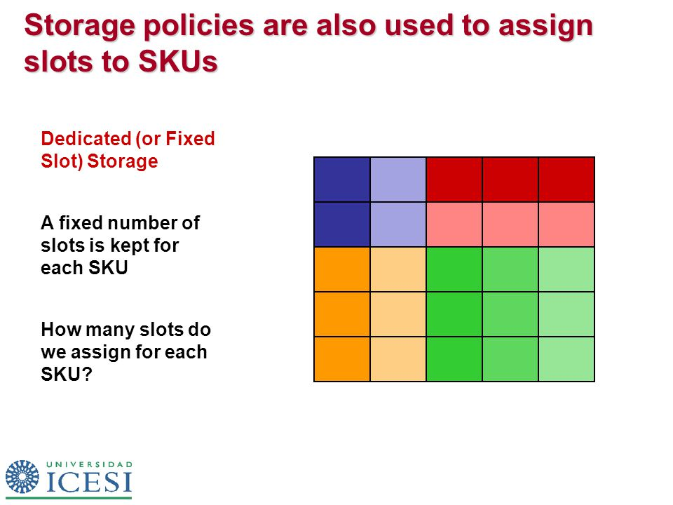 Storage policies are also used to assign slots to SKUs Dedicated (or Fixed Slot) Storage A fixed number of slots is kept for each SKU How many slots do we assign for each SKU