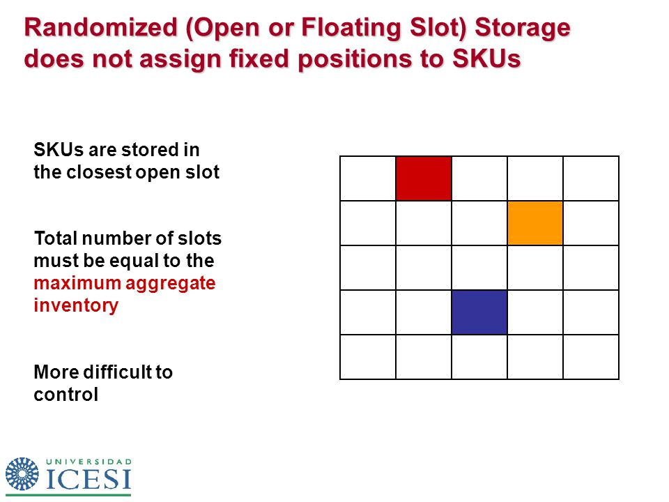 Randomized (Open or Floating Slot) Storage does not assign fixed positions to SKUs SKUs are stored in the closest open slot Total number of slots must