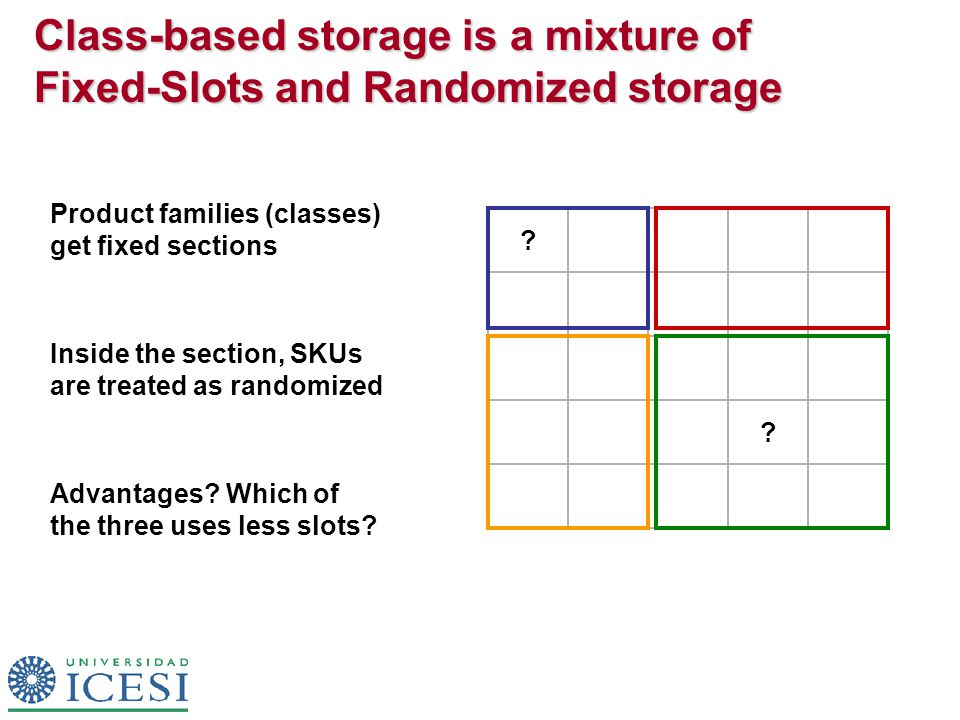 Class-based storage is a mixture of Fixed-Slots and Randomized storage ? ? Product families (classes) get fixed sections Inside the section, SKUs are