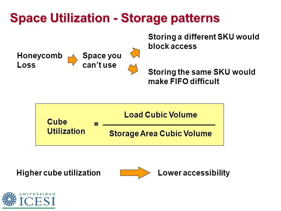 Space Utilization - Storage patterns Honeycomb Loss Space you can't use Storing a different SKU would block access Storing the same SKU would make FIF