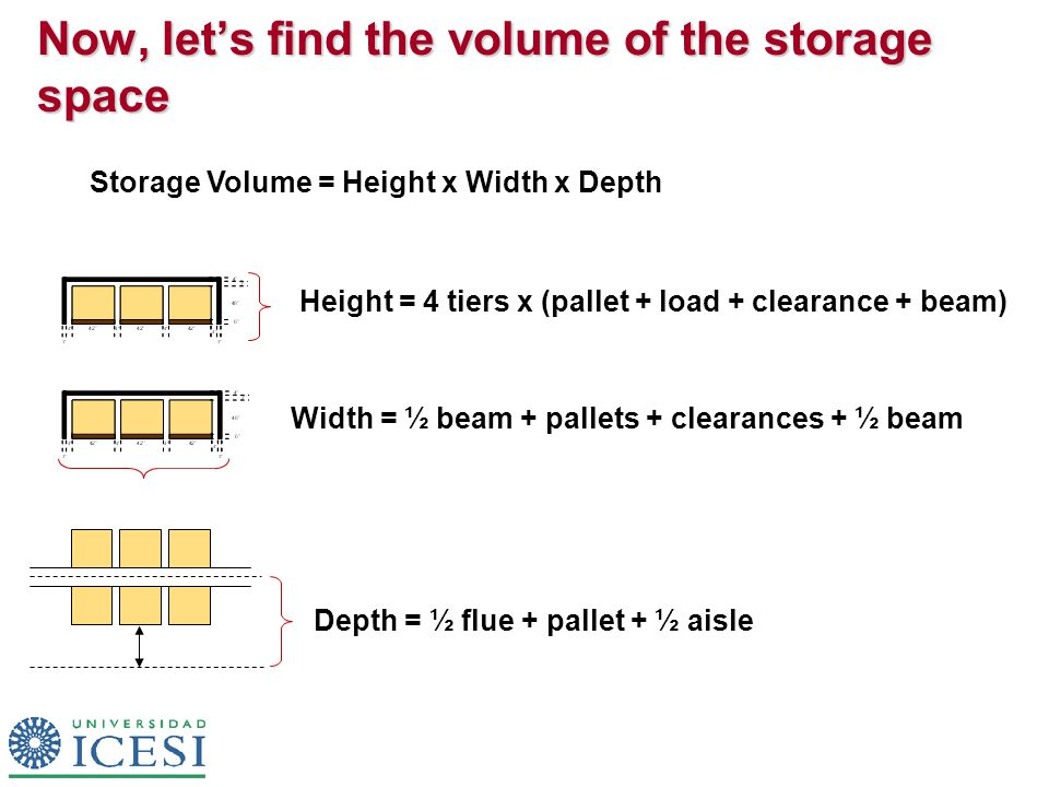 Now, let's find the volume of the storage space Storage Volume = Height x Width x Depth Height = 4 tiers x (pallet + load + clearance + beam) Width = ½ beam + pallets + clearances + ½ beam Depth = ½ flue + pallet + ½ aisle