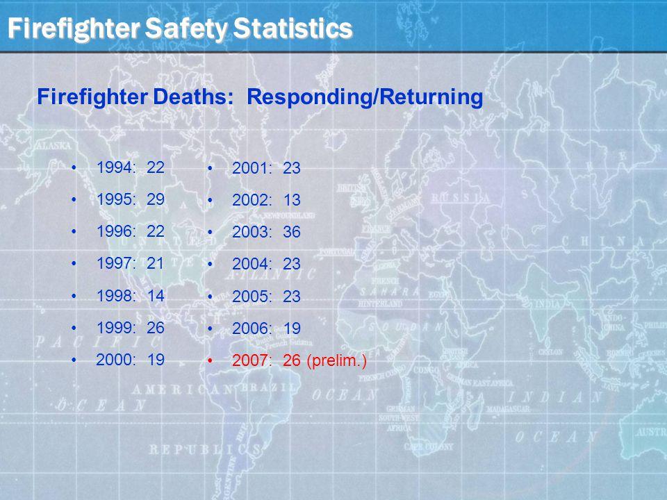 Firefighter Safety Statistics Firefighter Deaths: Responding/Returning 1994: 22 1995: 29 1996: 22 1997: 21 1998: 14 1999: 26 2000: 19 2001: 23 2002: 13 2003: 36 2004: 23 2005: 23 2006: 19 2007: 26 (prelim.)