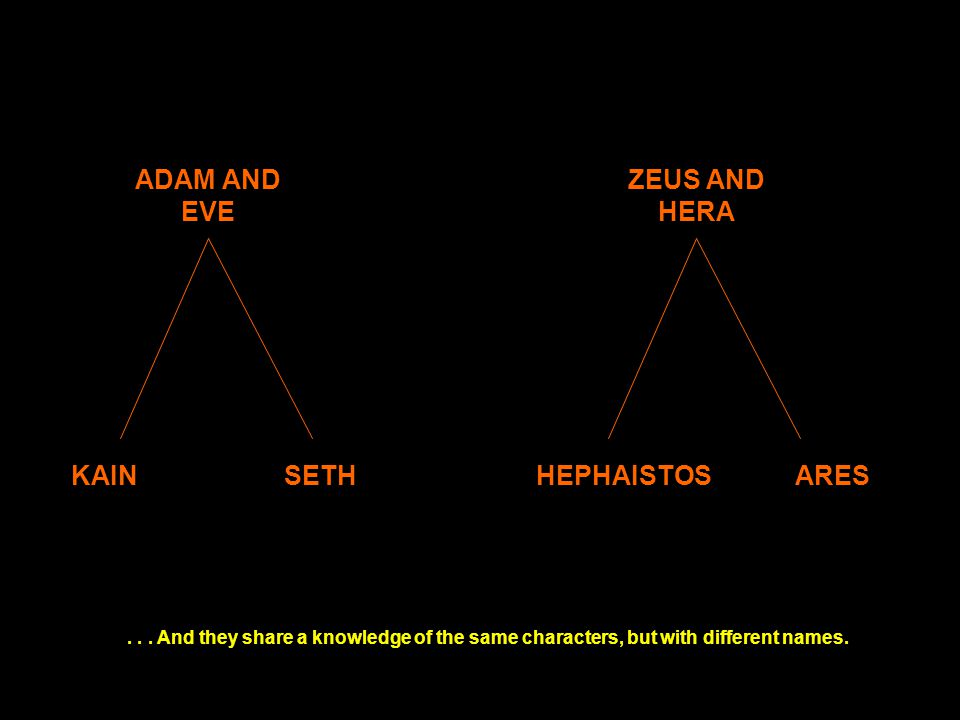 ... And they share a knowledge of the same characters, but with different names. KAINSETH ADAM AND EVE HEPHAISTOSARES ZEUS AND HERA