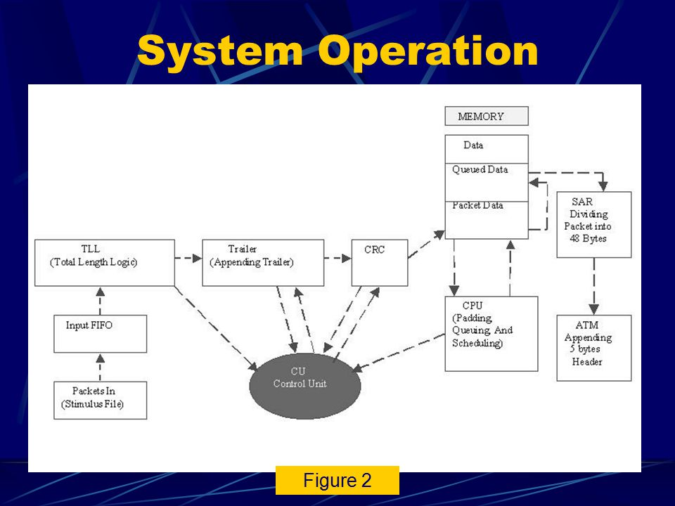 System Breakdown (2) Figure 1