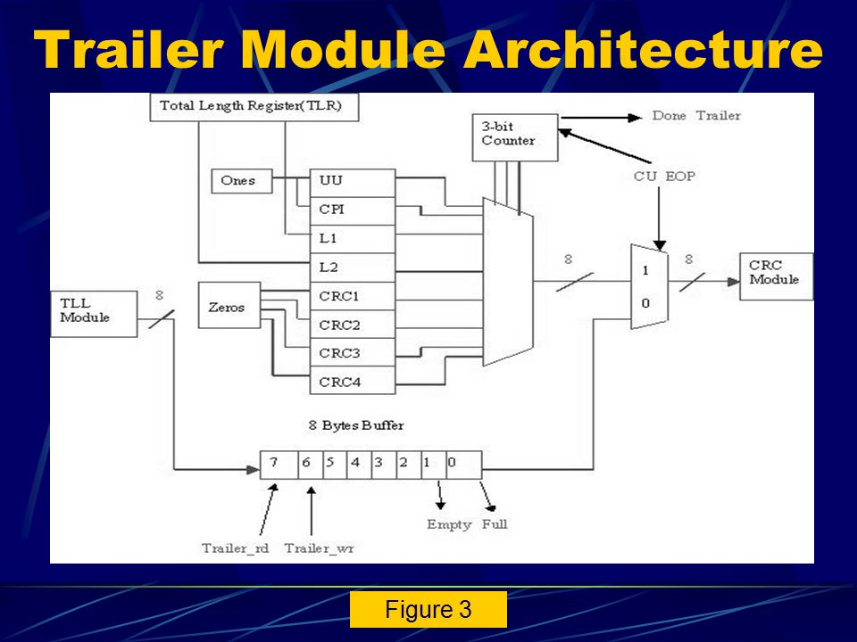 ALU Module 16-bit adder-subtractor unit Aids in the instruction execution, by residing on the datapath of the main processor and feeds the accumulator Designed using combinatorial ALU design techniques