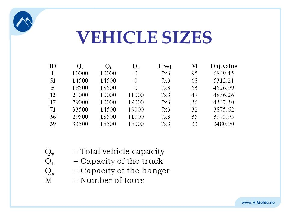 VEHICLE SIZES Q v – Total vehicle capacity Q t – Capacity of the truck Q x – Capacity of the hanger M – Number of tours