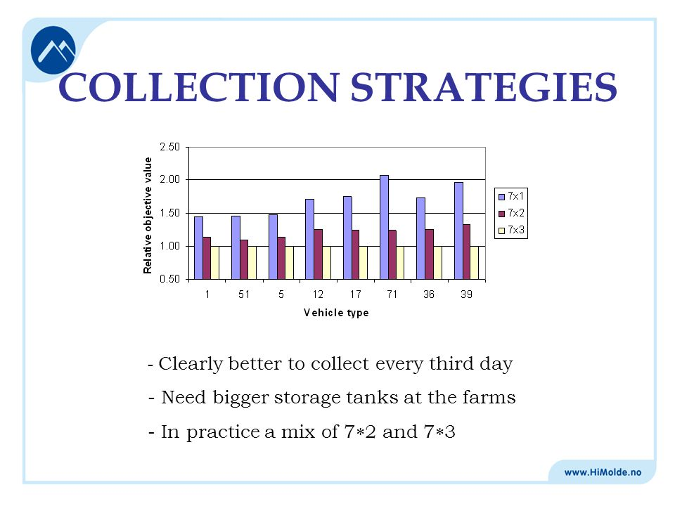 COLLECTION STRATEGIES - Clearly better to collect every third day - Need bigger storage tanks at the farms - In practice a mix of 7  2 and 7  3