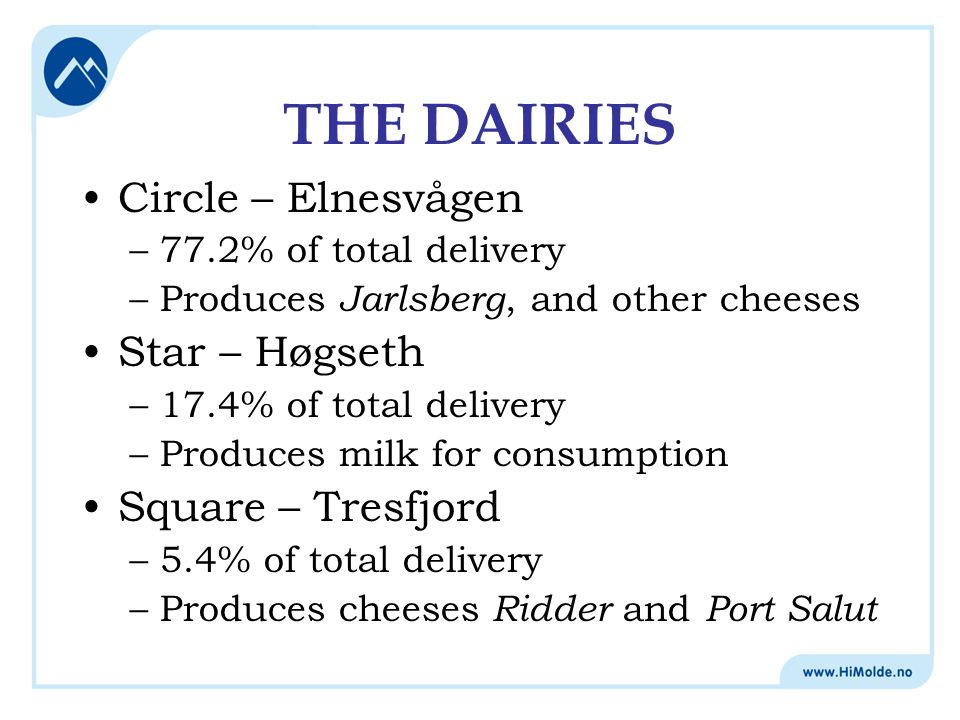 THE DAIRIES Circle – Elnesvågen –77.2% of total delivery –Produces Jarlsberg, and other cheeses Star – Høgseth –17.4% of total delivery –Produces milk