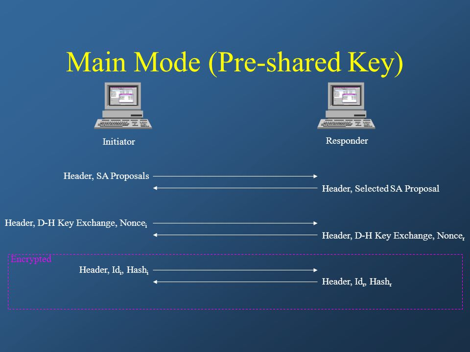 Main Mode (Pre-shared Key) Initiator Responder Header, D-H Key Exchange, Nonce i Header, Id i, Hash i Header, D-H Key Exchange, Nonce r Header, Id r,