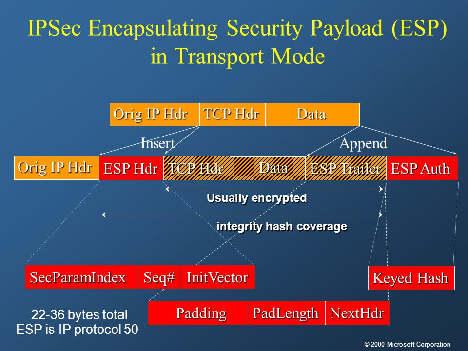 IPSec Encapsulating Security Payload (ESP) in Transport Mode Data TCP Hdr Orig IP Hdr Data TCP Hdr ESP Hdr Orig IP Hdr ESP Trailer ESP Auth Usually encrypted integrity hash coverage SecParamIndex Padding PaddingPadLengthNextHdr Seq# Keyed Hash 22-36 bytes total InitVector ESP is IP protocol 50 Insert Append © 2000 Microsoft Corporation