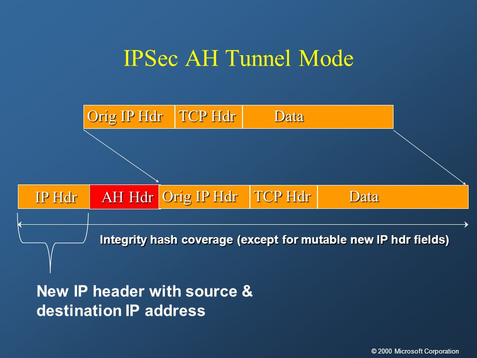IPSec AH Tunnel ModeData TCP Hdr Orig IP Hdr Integrity hash coverage (except for mutable new IP hdr fields) IP Hdr AH Hdr AH HdrData TCP Hdr Orig IP Hdr New IP header with source & destination IP address © 2000 Microsoft Corporation
