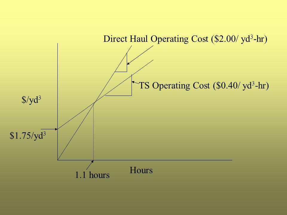 Hours $/yd 3 $1.75/yd 3 TS Operating Cost ($0.40/ yd 3 -hr) Direct Haul Operating Cost ($2.00/ yd 3 -hr) 1.1 hours