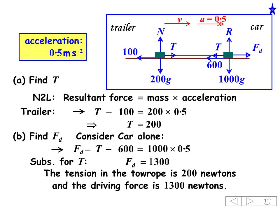 1000g 200g acceleration: 0·5 m s -2 100 N R FdFd v T T 600 car trailer Trailer: N2L: Resultant force  mass  acceleration T100  200  T  200  0·5 Consider Car alone: FdFd  T 600   1000  0·5 Subs.