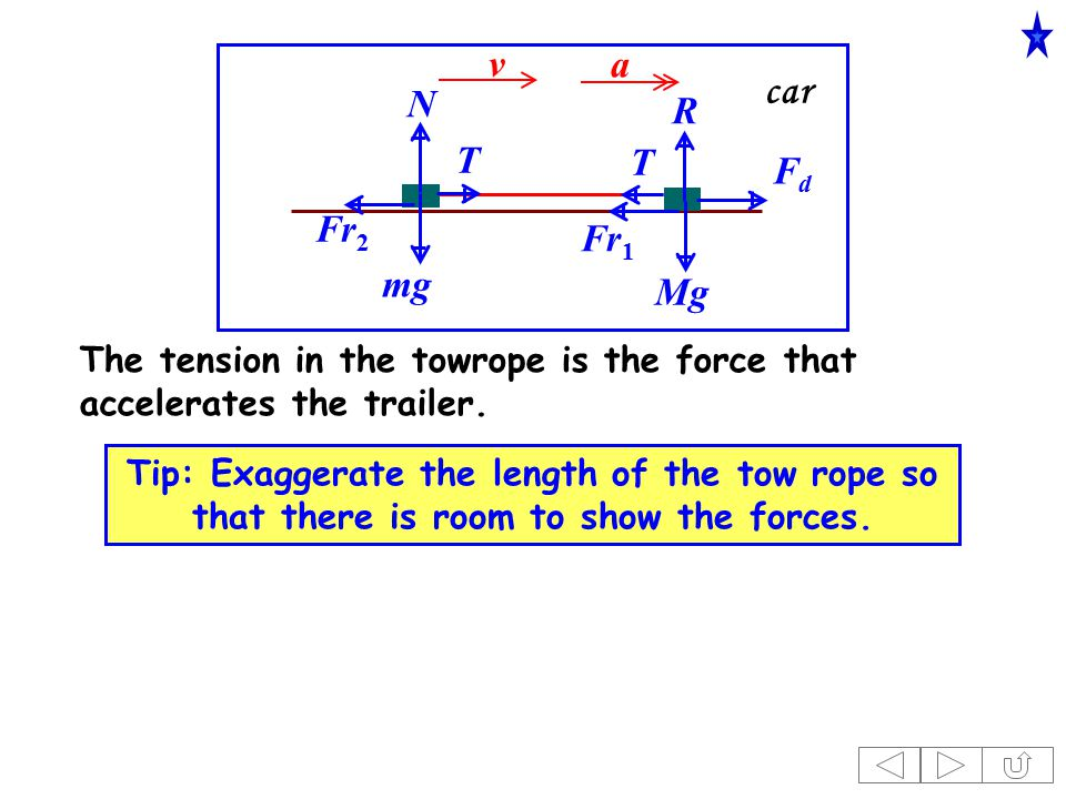 car v R FdFd Mg Fr 1 a Tip: Exaggerate the length of the tow rope so that there is room to show the forces.