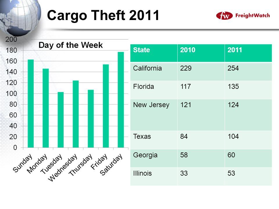 Recap Secure Your Cargo by reviewing past incidents/losses and building preventative measures.