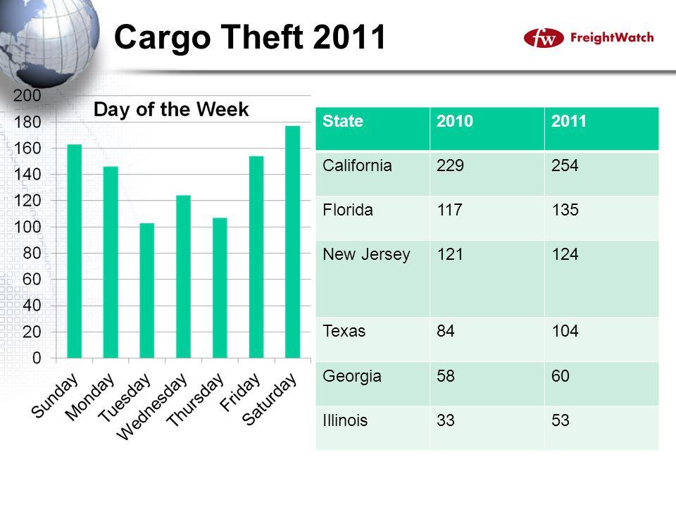 Cargo Theft Data – United States.