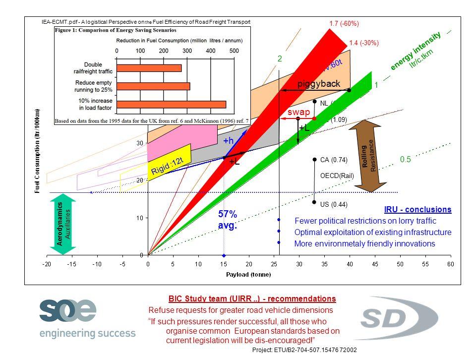 Tractor semi-trailer 0.5 1 2 3 energy intensity ltr/c.tkm Rigid :12t LHV:60t 1.4 (-30%) 1.7 (-60%) NL (1.22) CZ (1.09) CA (0.74) OECD(Rail) US (0.44) Aerodynamics Auxillaries Rolling Resistance 57% avg.