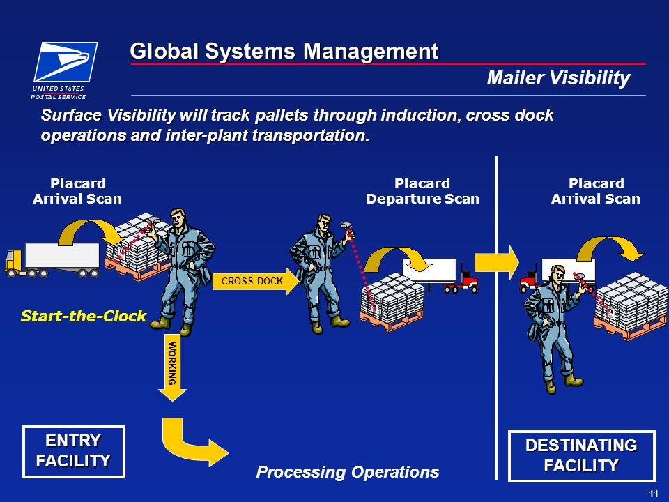 Global Systems Management 11 Mailer Visibility Placard Arrival Scan Placard Departure Scan Surface Visibility will track pallets through induction, cross dock operations and inter-plant transportation.