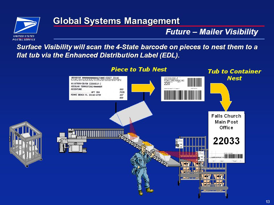 Global Systems Management 13 Future – Mailer Visibility Surface Visibility will scan the 4-State barcode on pieces to nest them to a flat tub via the Enhanced Distribution Label (EDL).