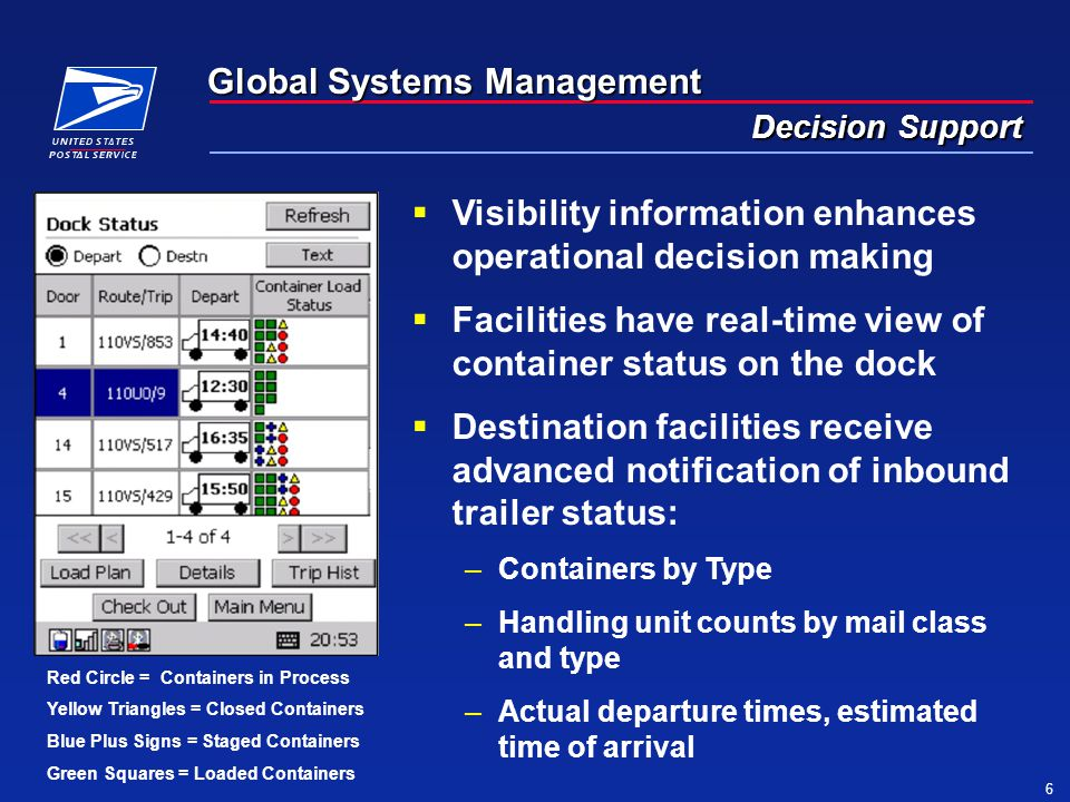 Global Systems Management 6 Decision Support  Visibility information enhances operational decision making  Facilities have real-time view of container status on the dock  Destination facilities receive advanced notification of inbound trailer status: –Containers by Type –Handling unit counts by mail class and type –Actual departure times, estimated time of arrival Red Circle = Containers in Process Yellow Triangles = Closed Containers Blue Plus Signs = Staged Containers Green Squares = Loaded Containers