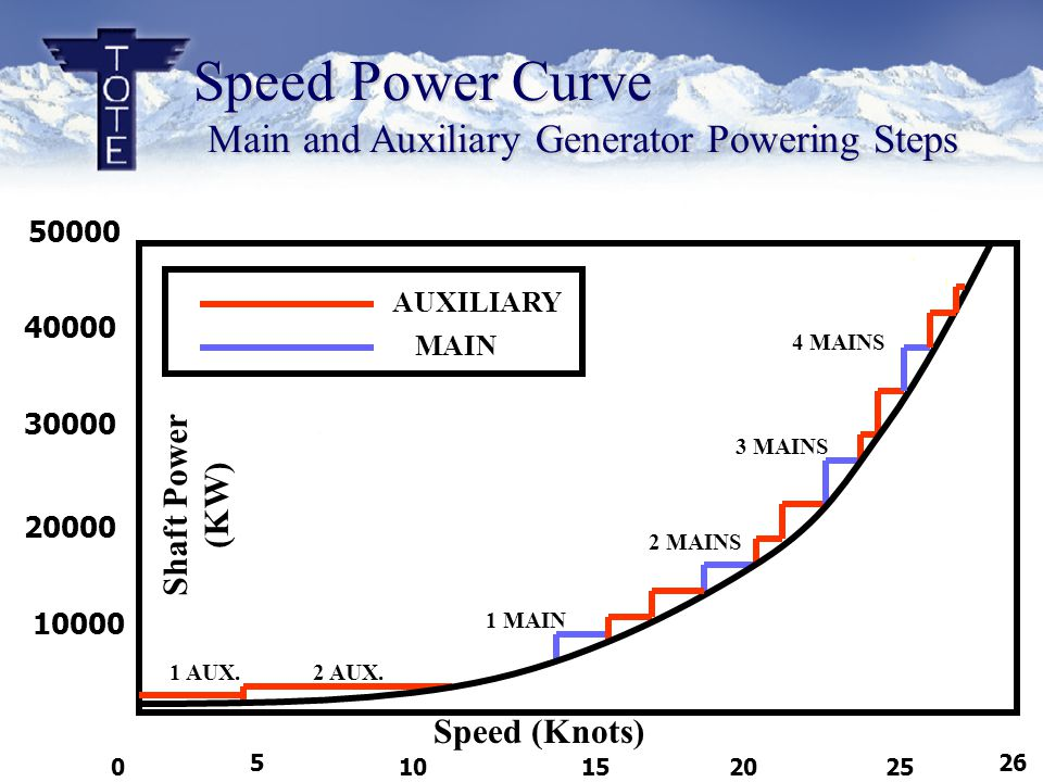 Speed Power Curve Main and Auxiliary Generator Powering Steps 50000 40000 30000 20000 10000 10 55 152025 26 0 Speed (Knots) 1 AUX.2 AUX.