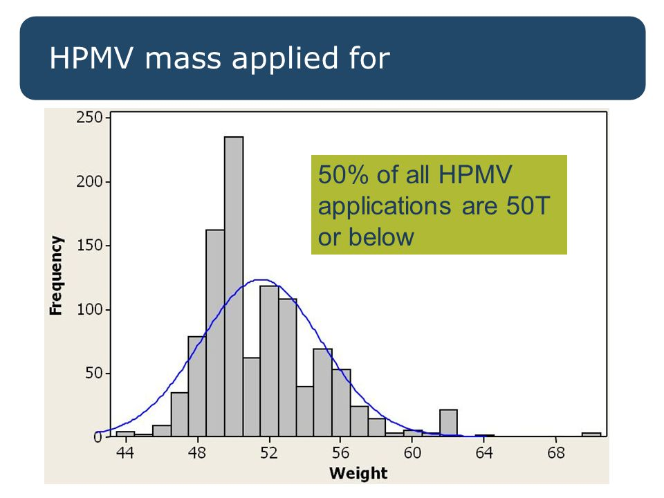 Distribution of HPMV loads HPMV mass applied for 50% of all HPMV applications are 50T or below