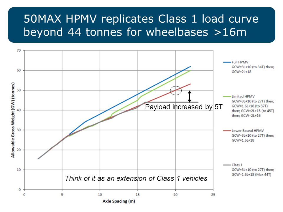 8 50MAX HPMV replicates Class 1 load curve beyond 44 tonnes for wheelbases >16m Think of it as an extension of Class 1 vehicles Payload increased by 5T
